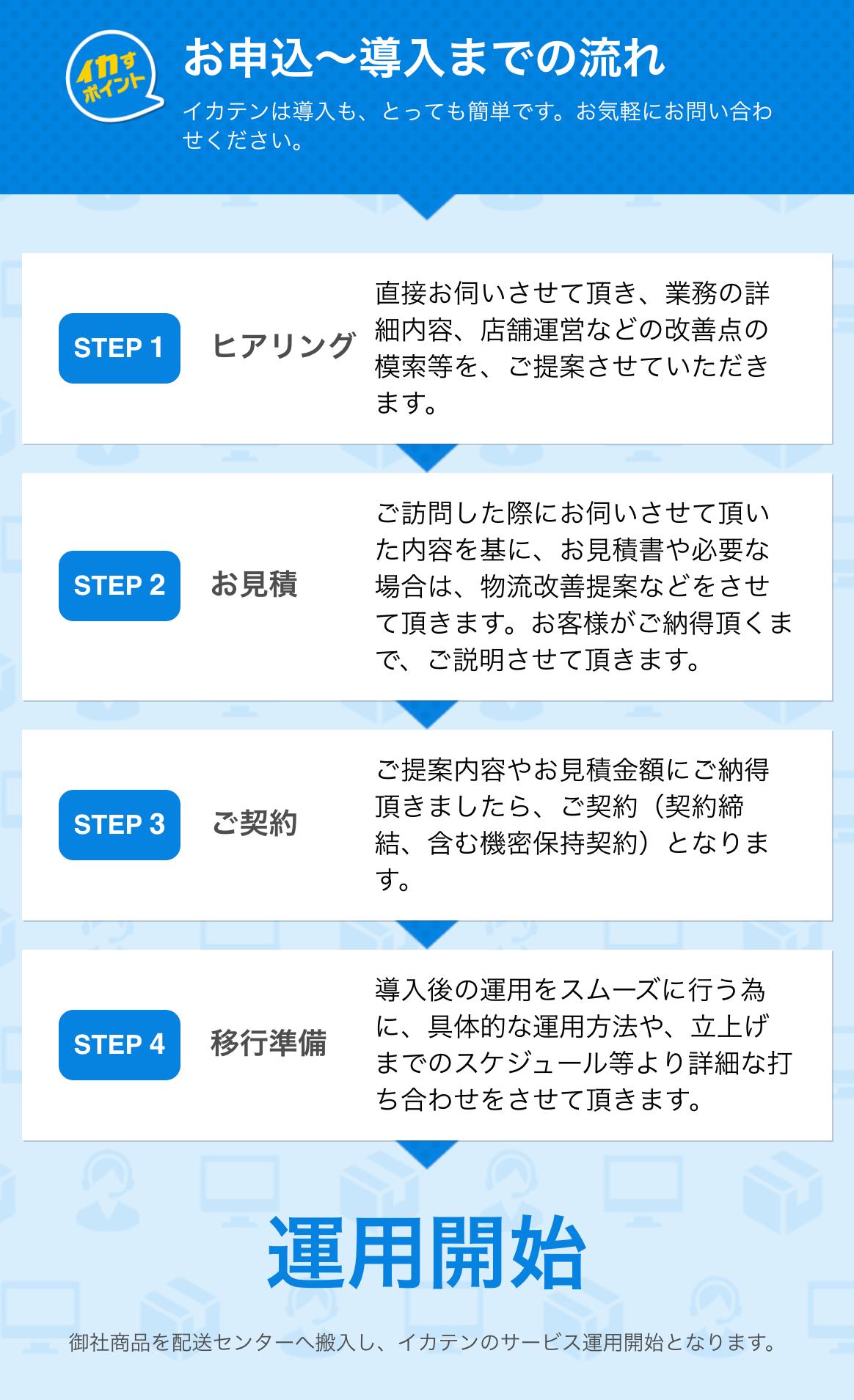 ネットショップ運営代行・コールセンター:イカすぜ!一括店長イカテン 申込〜導入までの流れ