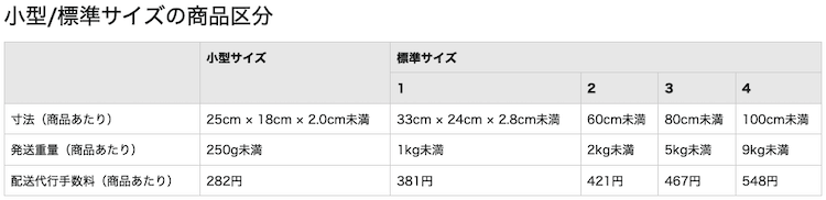 Amazon FBAのフィルメントサービスの料金体系(小型/標準サイズの商品区分)