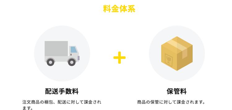 ヤフーショッピングのヤマト運輸フィルメントサービスの料金と特徴